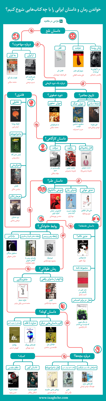 معرفی کتاب های مفید برای مطالعه از میان رمان و داستان های ایرانی